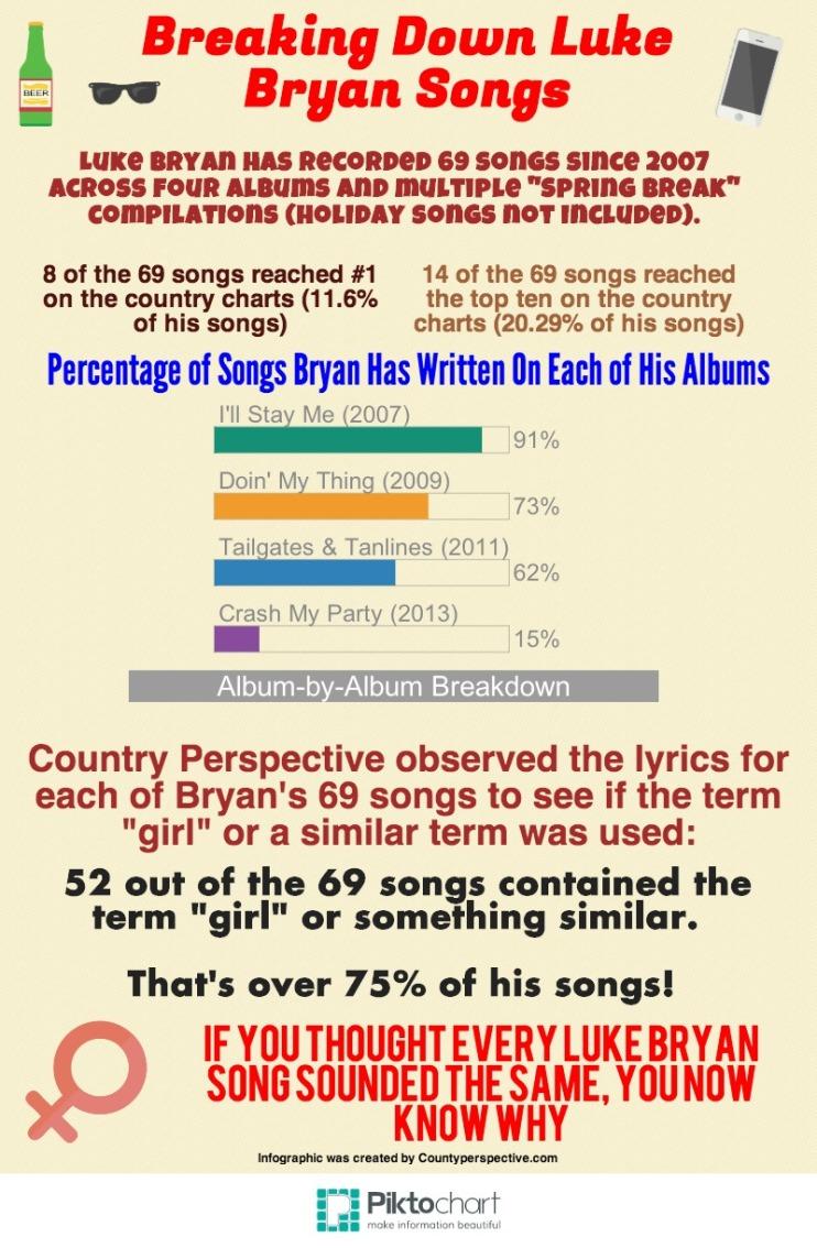 Breaking Down Luke Bryan Songs (1)