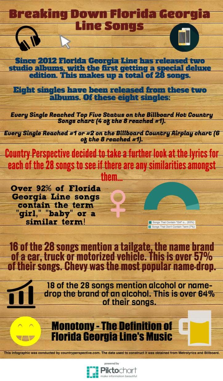 Breaking Down Florida Georgia Line Songs