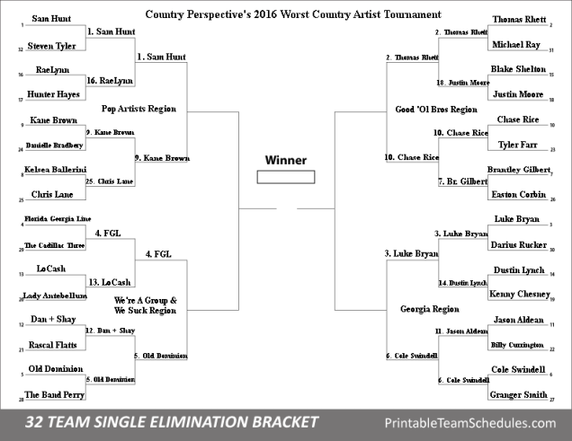 Egregious 8 Country Perspective's 2016 Worst Country Artist Tournament
