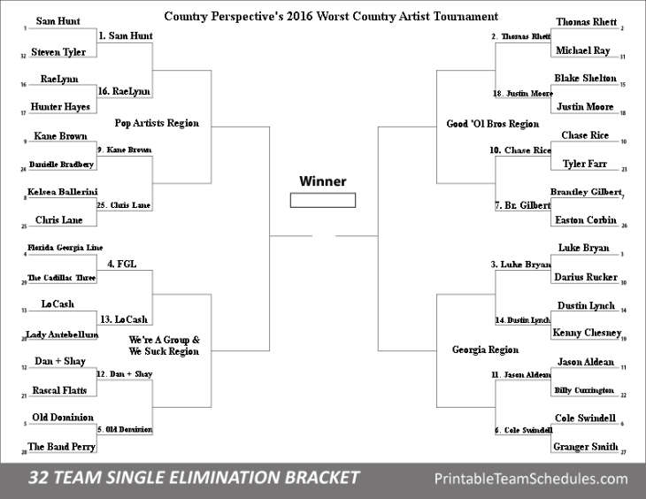 Sour 16 Country Perspective's 2016 Worst Country Artist Tournament